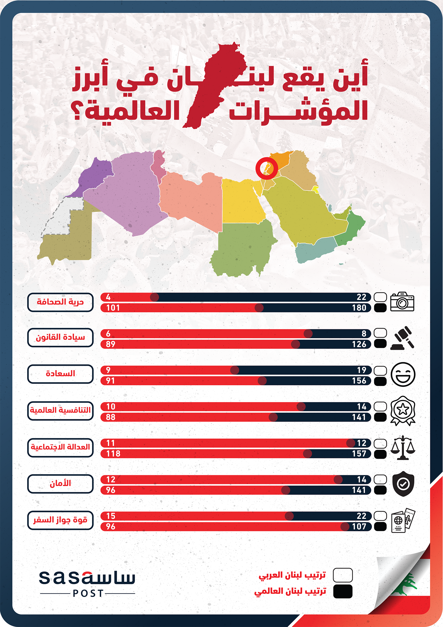 أين يقع ترتيب لبنان في أبرز المؤشرات العالمية
